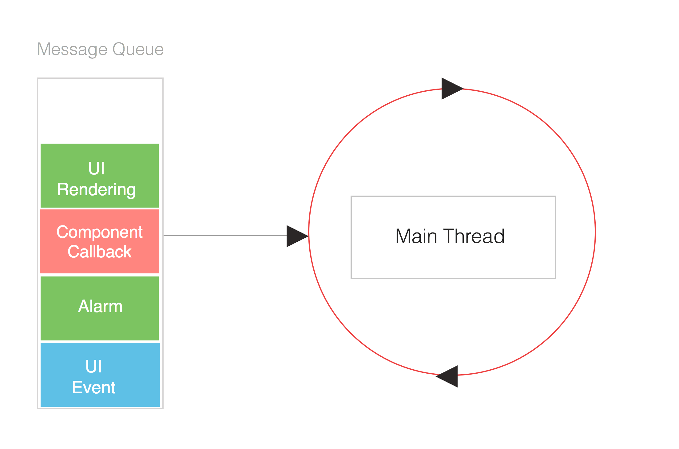 Offloading work from the UI Thread on Android – Hélder